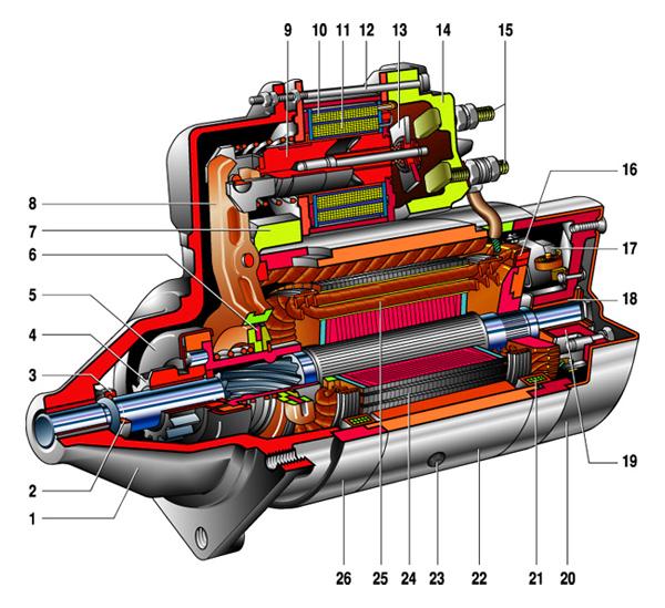 Схема стартера ВАЗ 2106,