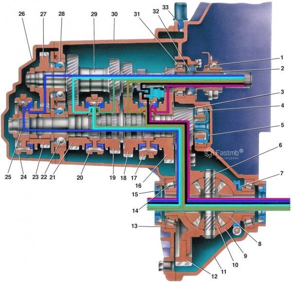 Смотри те подробную схему коробки передач на автомобиле ВАЗ 2110, а также схема привода переключения передач и...
