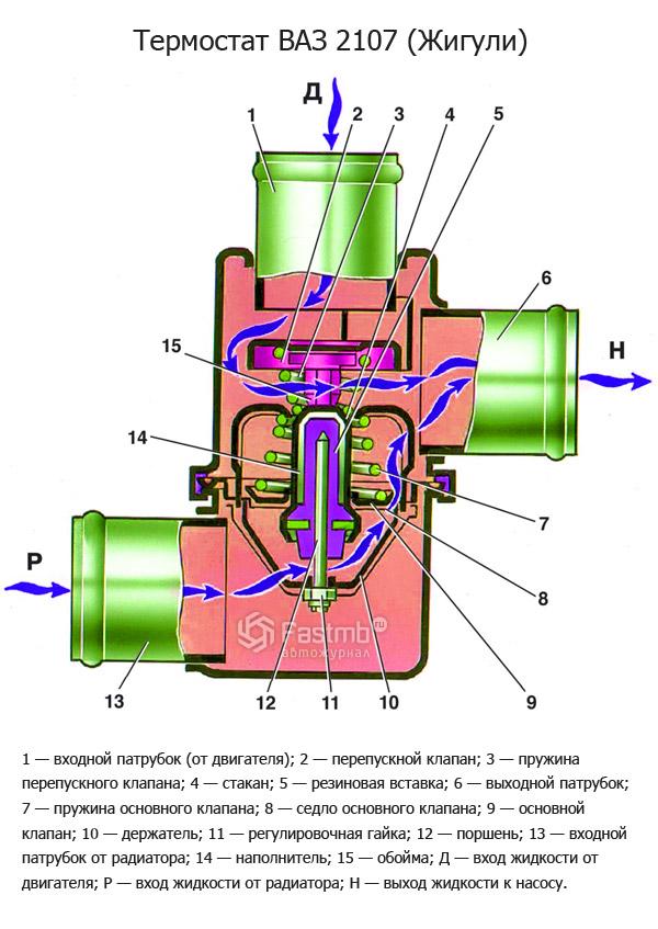 Схема термостата ВАЗ 2107