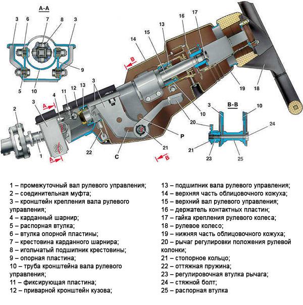 Схема рулевой колонки ВАЗ 2110