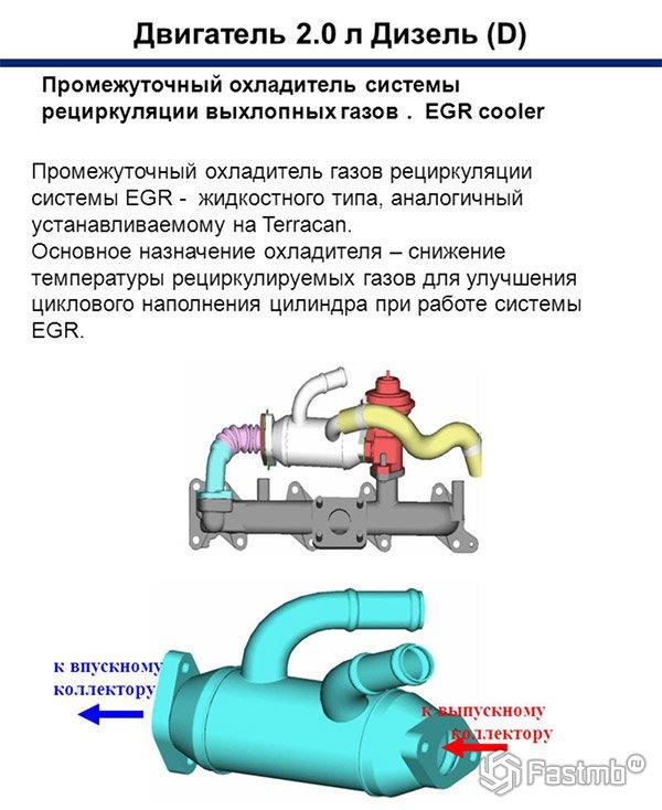 Принцип работы охладителя ЕГР
