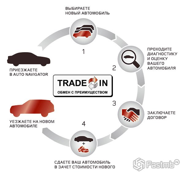 ������� Trade-in ����������: ��� ������?