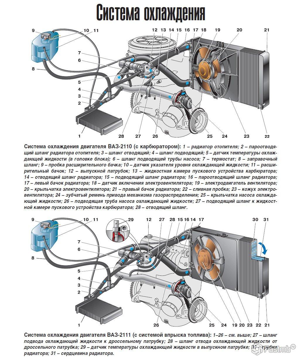 схема работы вентилятора охлаждения ваз 2109