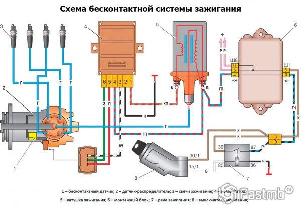 Система зажигания ваз 2110 инжектор 8 клапанов