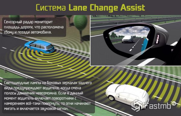 ������� ������ Lane Change Assist