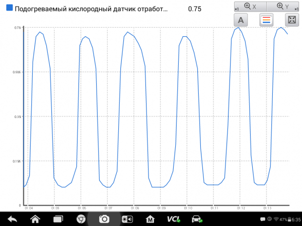 Осцилограмма датчика кислорода