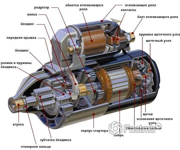 Конструкция и особенности работы стартера ВАЗ