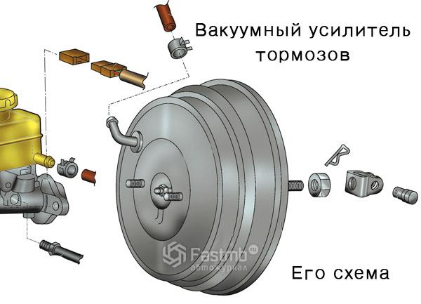 Схема вакуумного усилителя тормозов фото 756