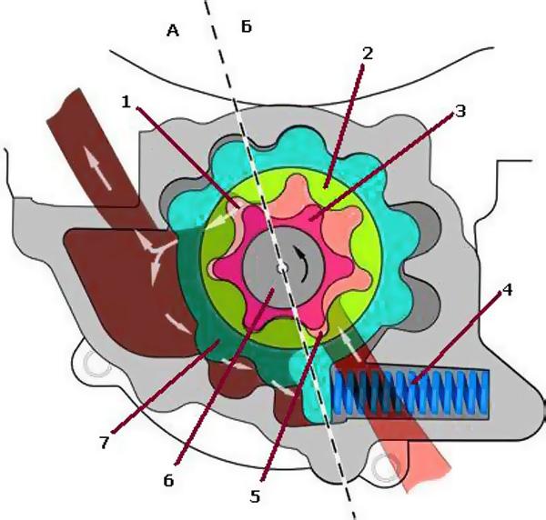 Принцип работы регулируемого насоса роторного типа
