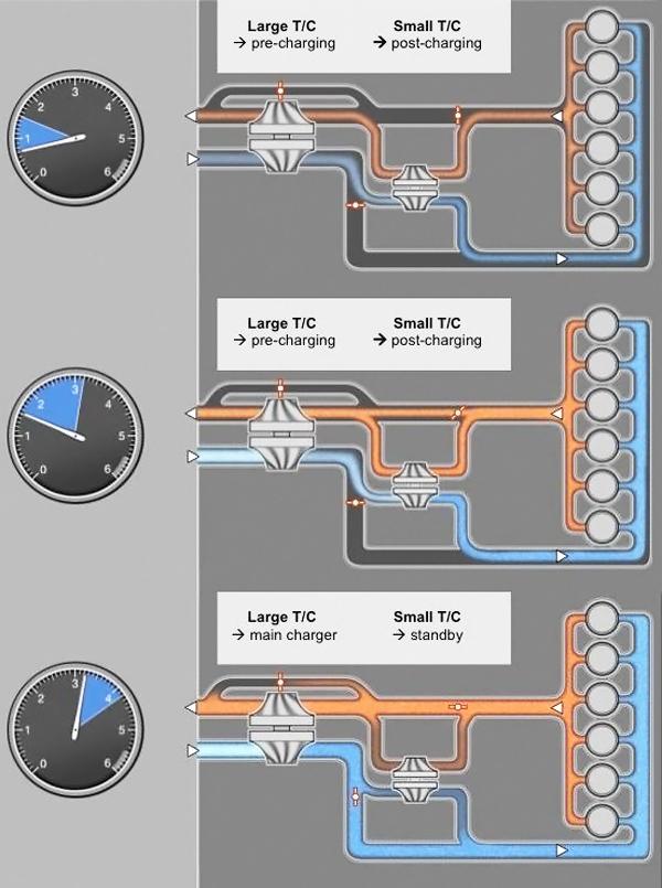 Принцип работы системы регулируемого двухступенчатого турбонаддува
