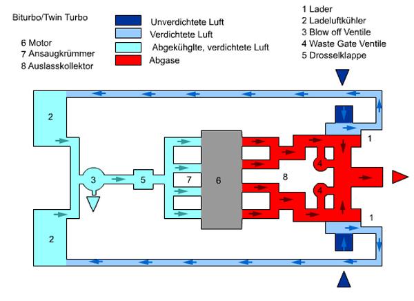 Параллельный Twin Turbo, Biturbo схема работы