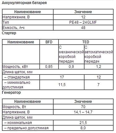 Технические характеристики Киа Сефия: АКБ, стартер, генератор