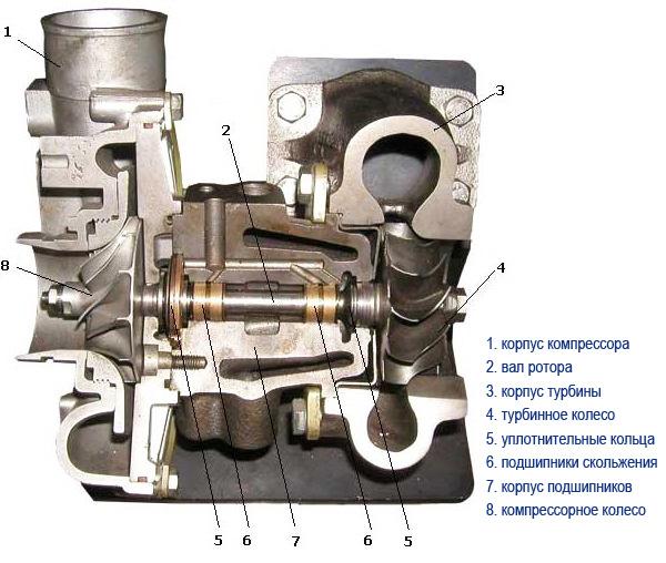 Работа турбокомпрессора автомобиля, турбонагнетателя, схема