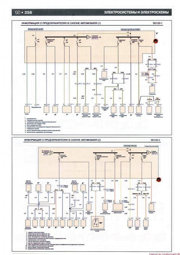 Киа Пиканто - схема предохранителей