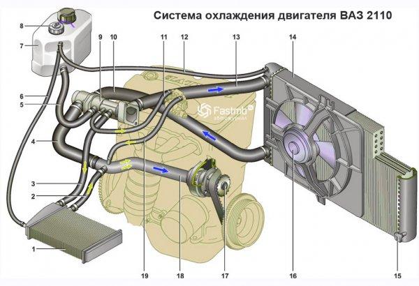 Схема система охлаждения двигателя ВАЗ 2110
