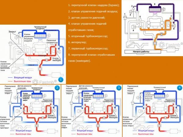 Схема системы работы Твин Турбо на Subaru