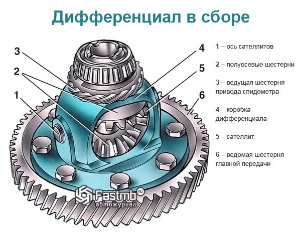 Схема дифференциала ВАЗ 2110