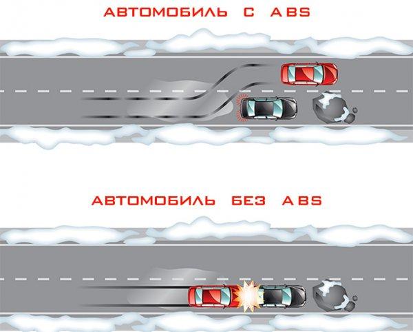 Антиблокировочная система тормозов, ABS