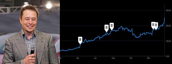 Акции компании Tesla Motors