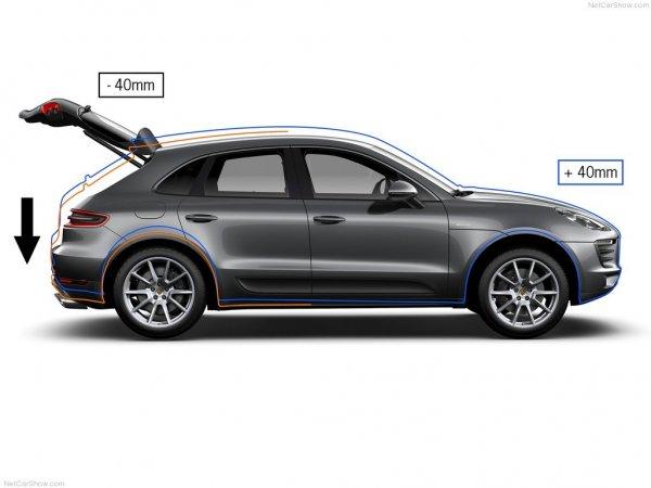 Обзор Porsche Macan S