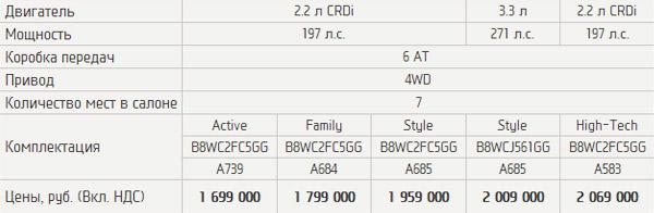 Цены Hyundai Grand Santa Fe 2014