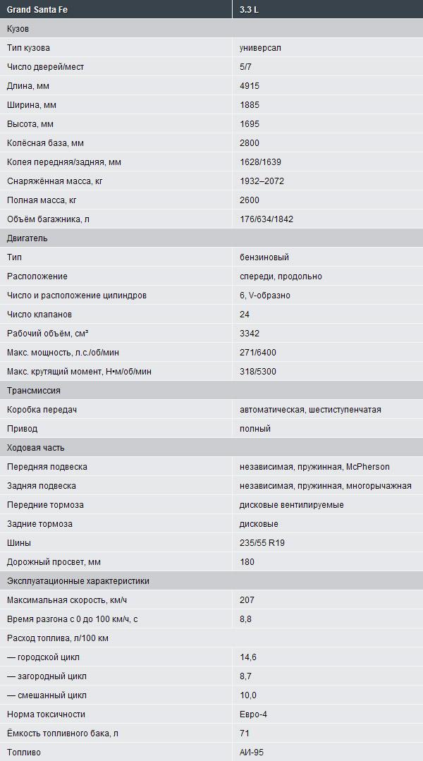 Паспортные данные Hyundai Grand Santa Fe 2014