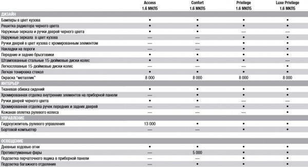 паспортные данные Renault Logan 2014