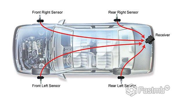 Принцип работы системы контроля давления в шинах