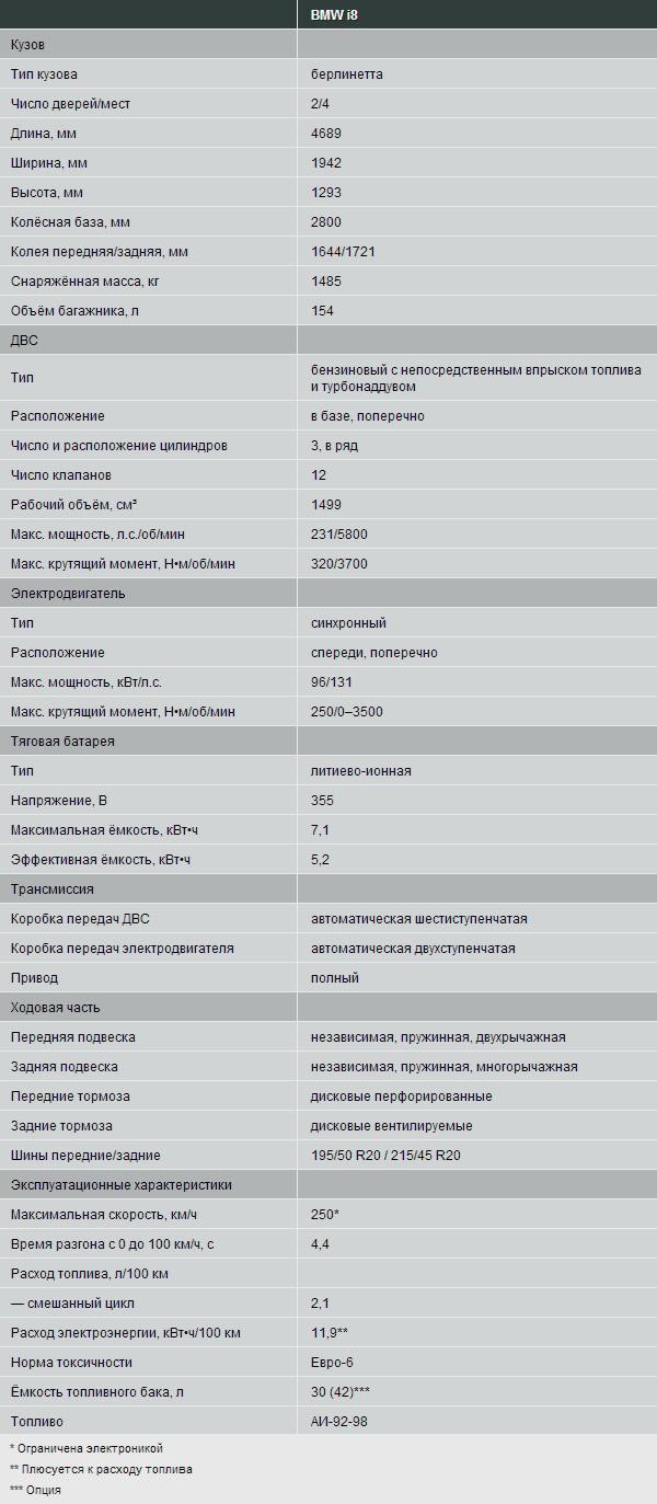 Паспортные данные BMW i8