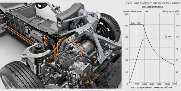 Технические характеристики электромотора BMW i8