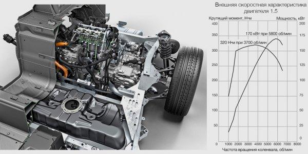 Технические характеристики двигаеля 1,5 BMW i8