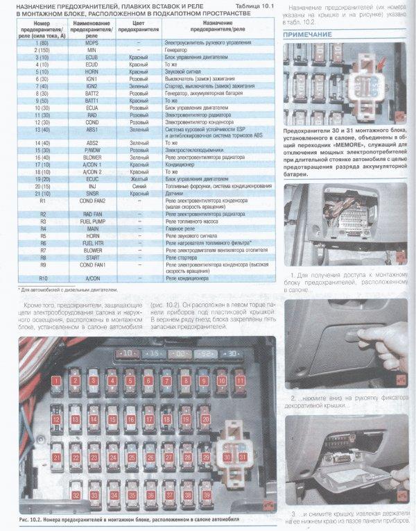 Схема предохранителей kia cerato 2010