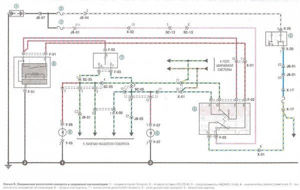 Указатели поворота и аварийная сигнализация KIA Spectra
