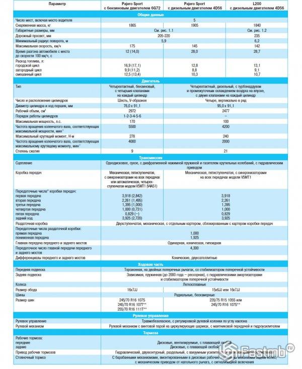 Технические характеристики Mitsubishi Pajero Sport 1 и Mitsubishi L200