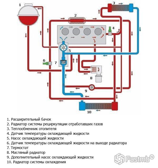 Принцип работы системы охлаждения двигателя