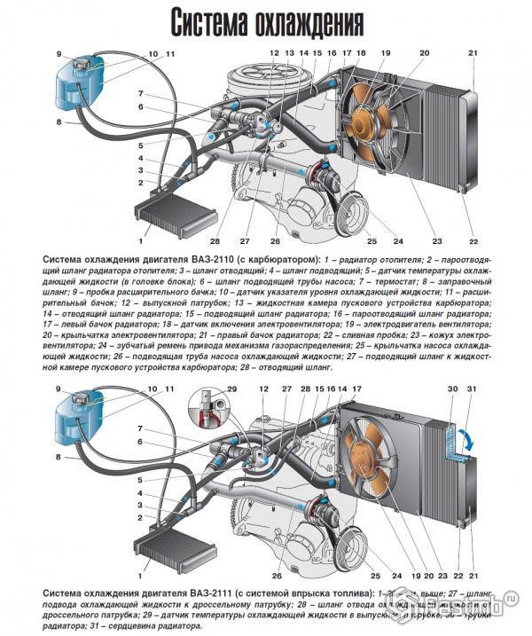 Схема системы охлаждения двигателя ВАЗ 2110 2111