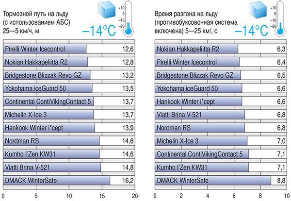 Тесты зимних шин на льду и снегу