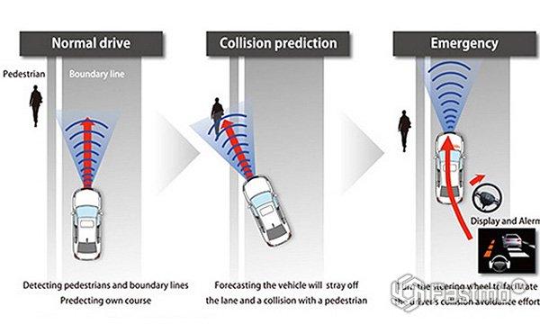 Принцип действия Honda Sensing
