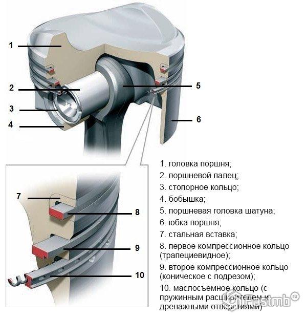 Схема поршня двигателя