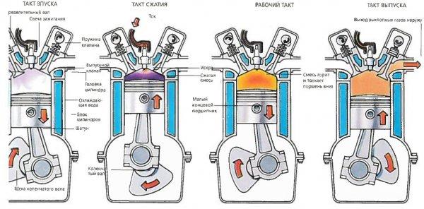 Четыре такта работы поршня двигателя