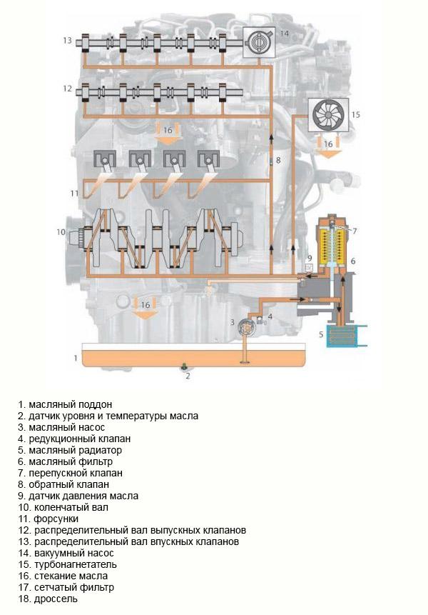 Схема системы смазки коленвала