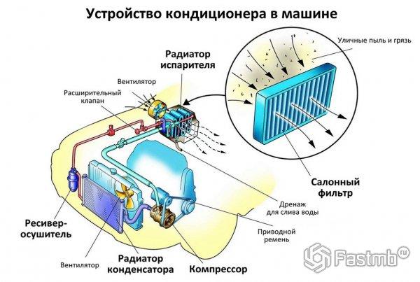 Устройство работы кондиционера в автомобиле