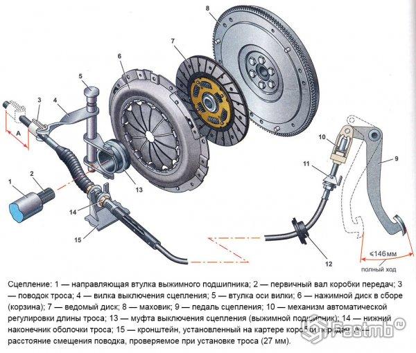 Элементы сцепления автомобиля Лада Приора