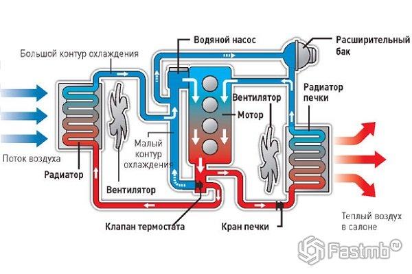 Схема системы охлаждения большинства двигателей