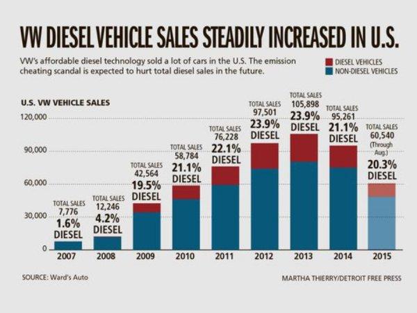Статистика продаж автомобилей Volkswagen с TDI двигателем