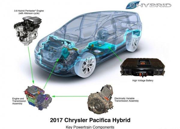 Двигатель и аккумуляторы гибридного минивэна