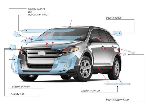 Схема нанесения пленки на разные части кузова автомобиля