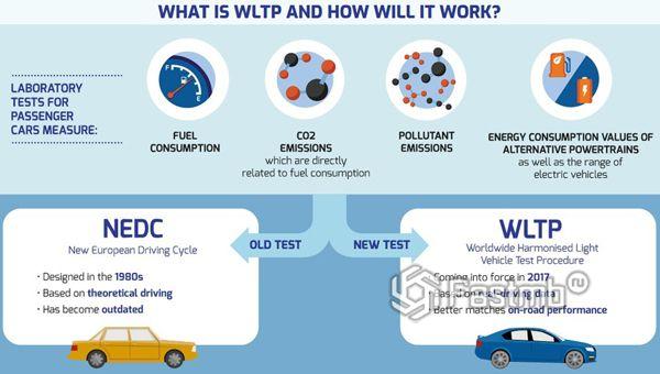 Стандарты NDEC и WLTP