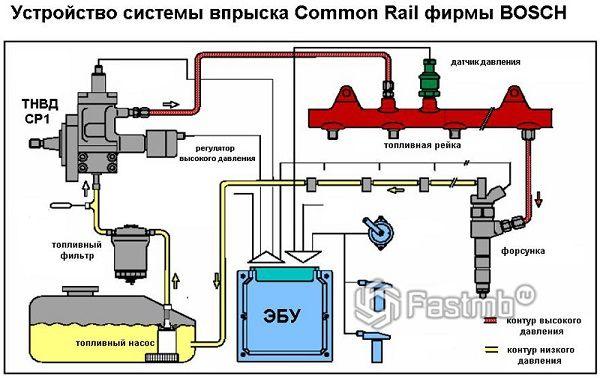 Составляющие Common Rail