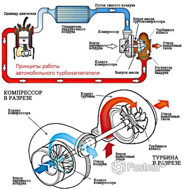Принцип работы автомобильного турбонагнетателя воздуха